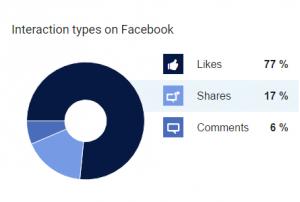 Interaction types on Facebook