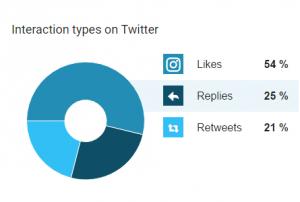 Twitter interaction types